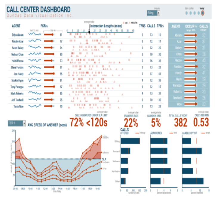 Call Centre Dashboard