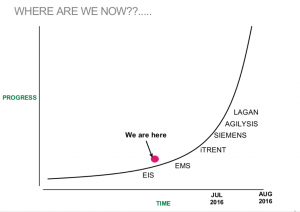 Data Pipeline Progress