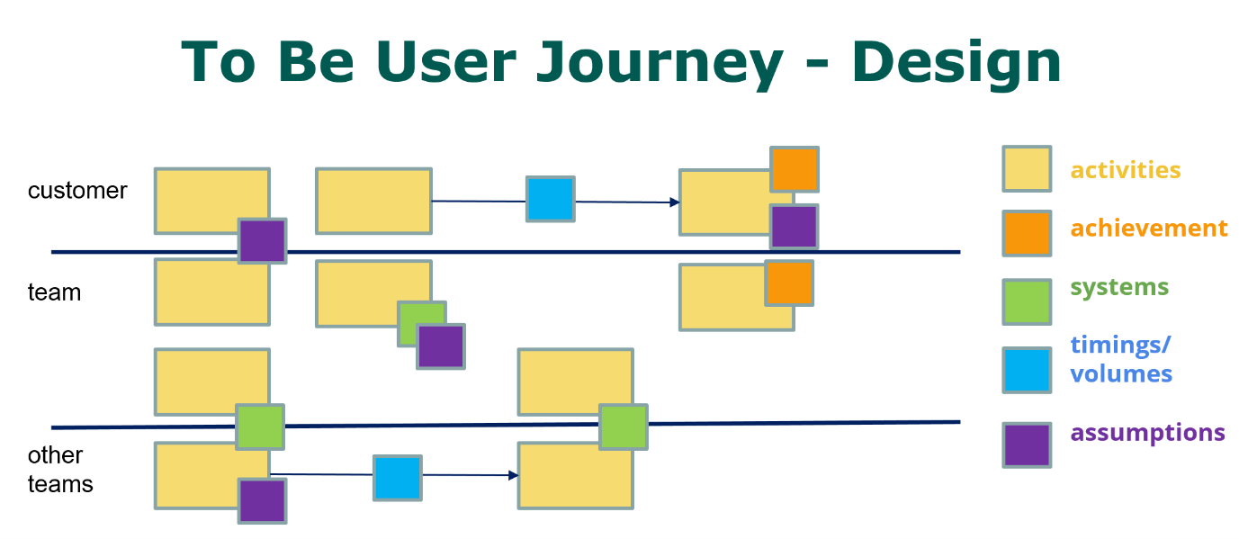 To Be User Journey Design