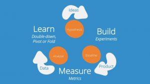 Learn,build,measure