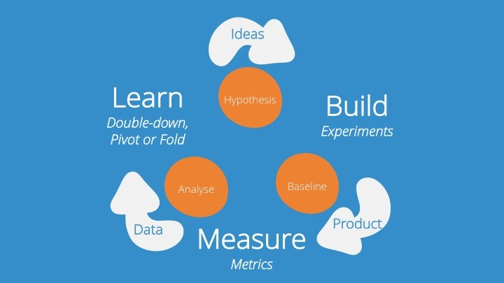 Learn,build,measure