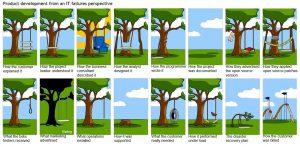 Swing analogy