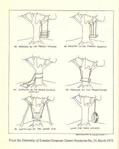 Swing analogy 1973