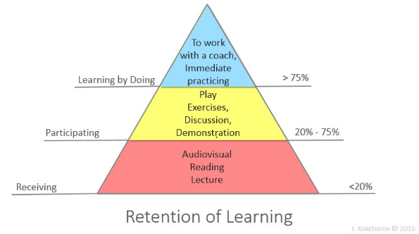 Retention of learning