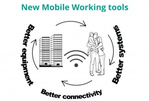 Mobile working tools
