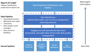 Data_warehouse