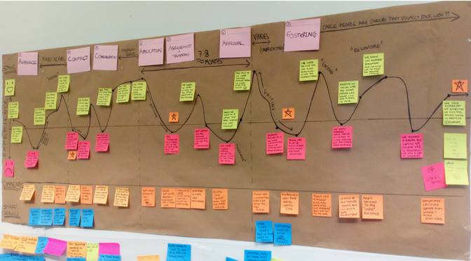 Gaining insights into the fostering user journey