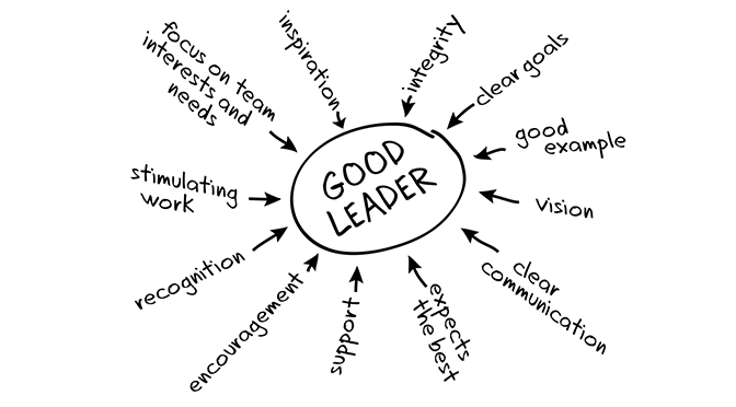 Diagram with Good Leader in centre surrounded by adjectives